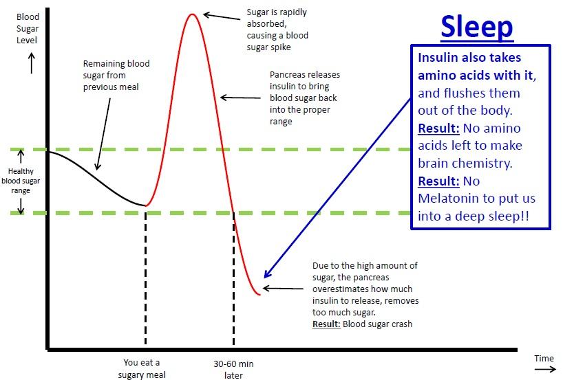 ινσουλίνη-μελατονίνη-ύπνος