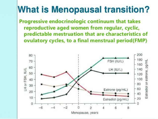 ορμονικές-αλλαγές-εμμηνόπαυση