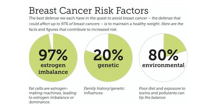 Οιστρογονική Ανεπάρκεια και Καρκίνος Μαστού