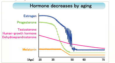 age-related-decline-of-testosterone-in-women