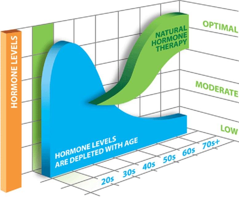 ptosi-ormonon-diagramma-xronos